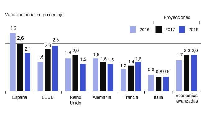 Previsiones económicas para España en 2017: crecimiento del PIB del 2,5% y Creación de 500.000 puestos de trabajo.